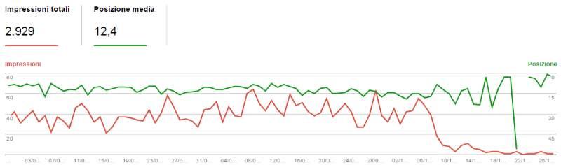 grafico penalizzazione google sito